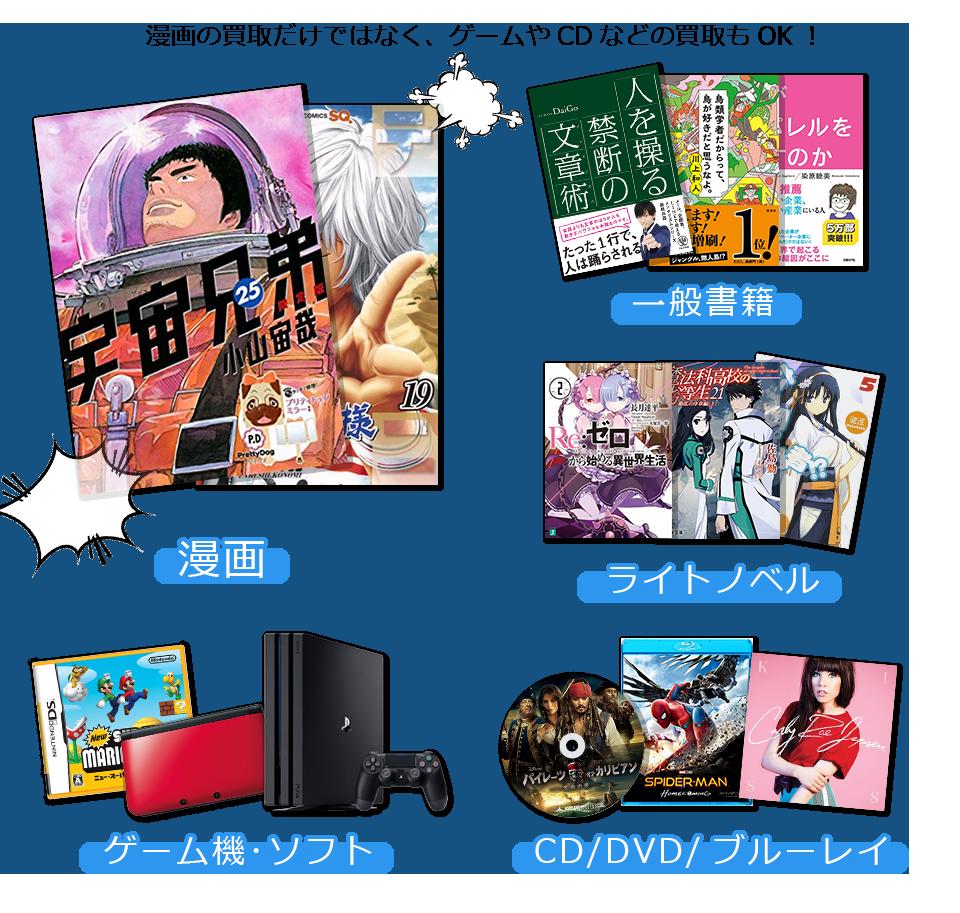 買取可能アイテムは、漫画、一般書籍、ライトノベル、ゲーム機本体・ゲームソフト。CD・DVD・ブルーレイ